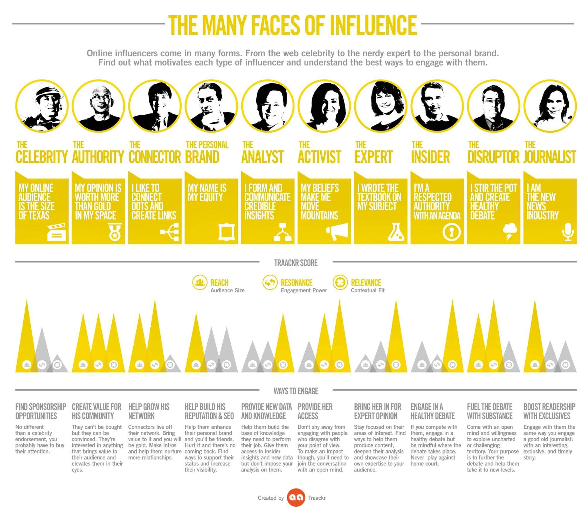 many faces of influence